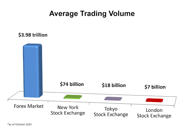 Daily forex transaction volume