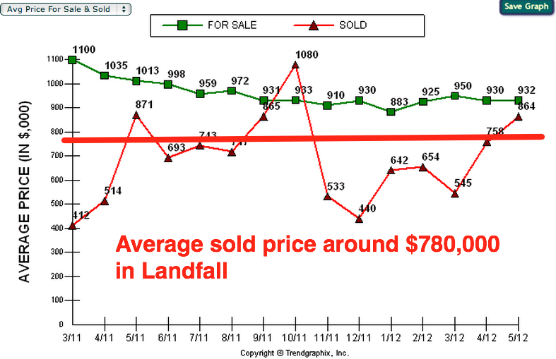 average landfall sold price