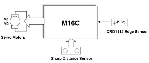 Mini Sumo autonomous Robot Block Diagram