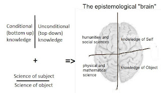 Epistemological Semiotic Square