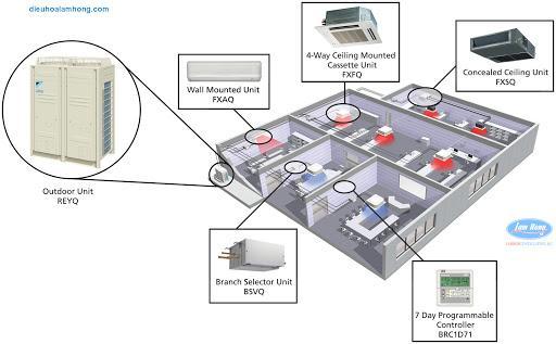 Hoàng Huy cung cấp đa dạng loại máy lạnh trung tâm