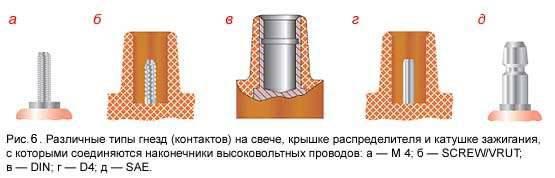Рис.6: Различные типы контактов на свече