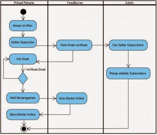 Pengertian Activity Diagram 28 Images Pengertian Menurut Para