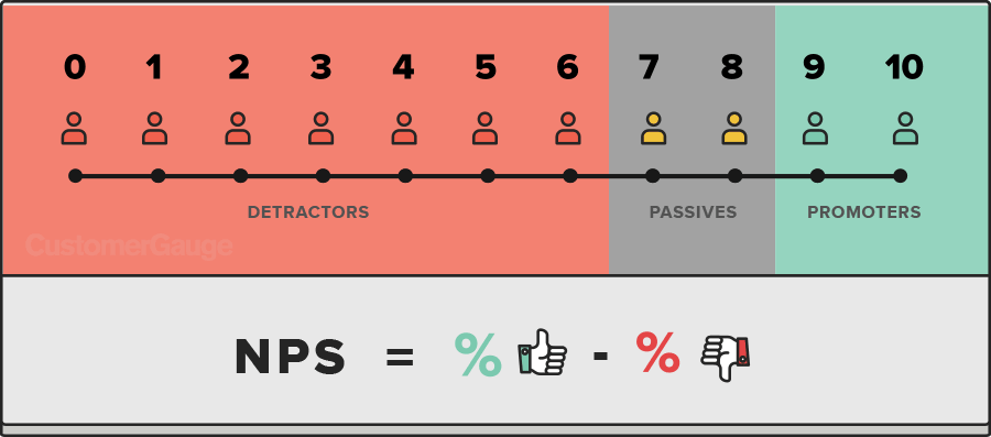 Net Promoter Score- NPS in marketing automation