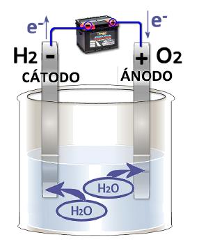 electrolisis agua