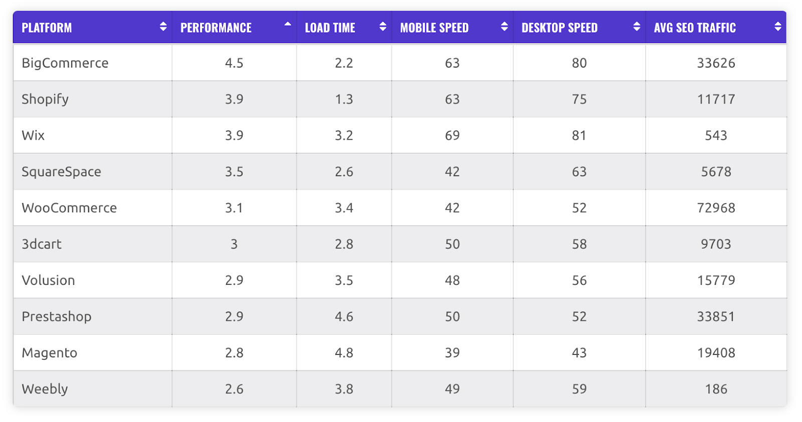 A ranking of ecommerce sites - best to worst on SEO performance - by EcommerceCEO
