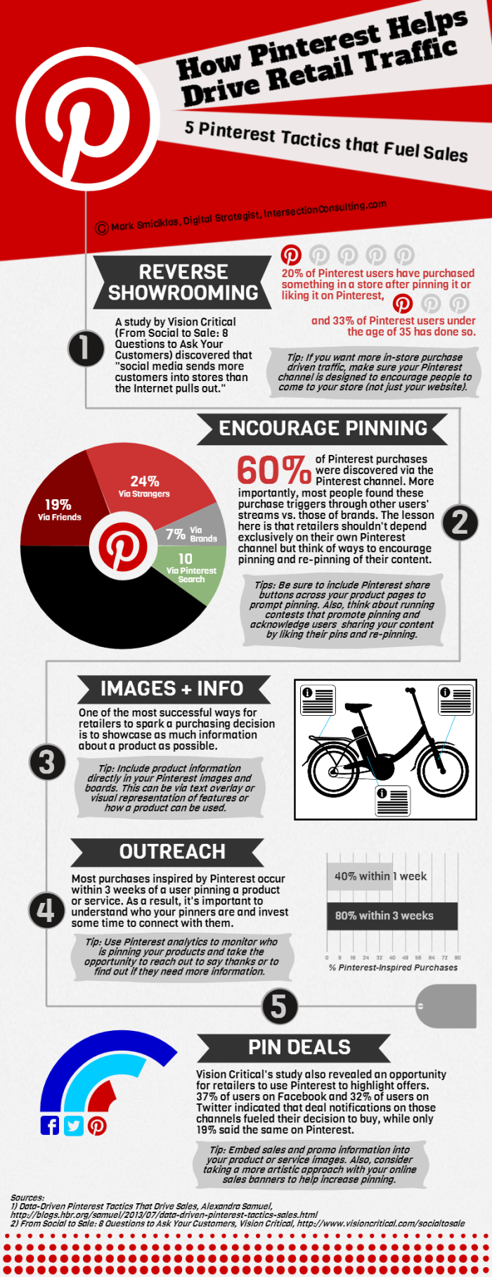 5 formas de usar Pinterest para incrementar las ventas en tu tienda física