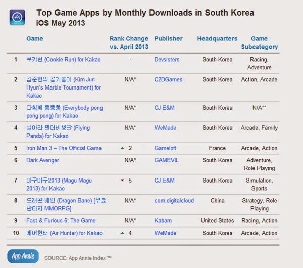 Hàn Quốc là thiên đường game của Kakao Talk 4