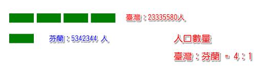 臺灣與芬蘭人口數量比
