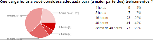 1ª Pesquisa sobre demandas de treinamento em TI na Bahia 4