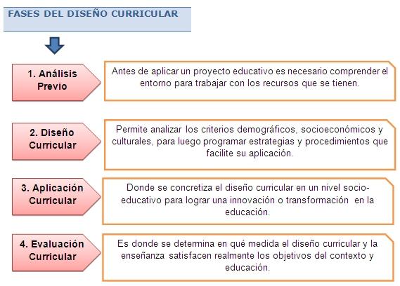 modelos educativos dise o curricular dise o curricular