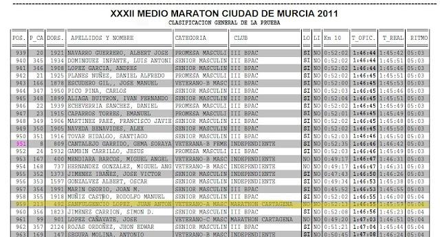 XXXII Medio Maratón Ciudad de Murcia y II 1º Vuelta