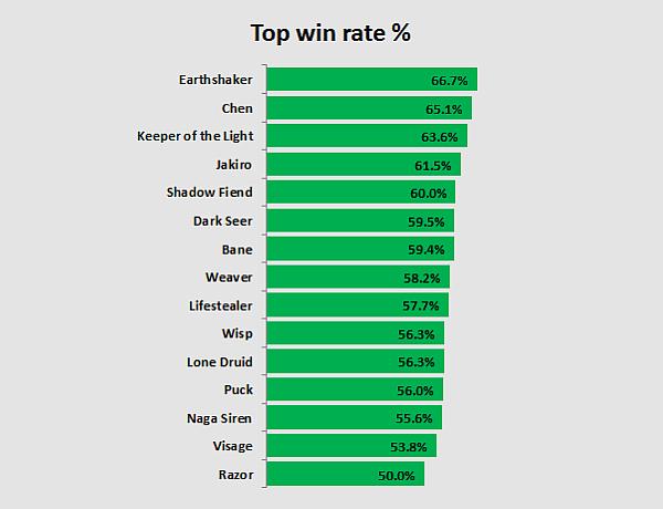 Một số thống kê thú vị về The International 3 5