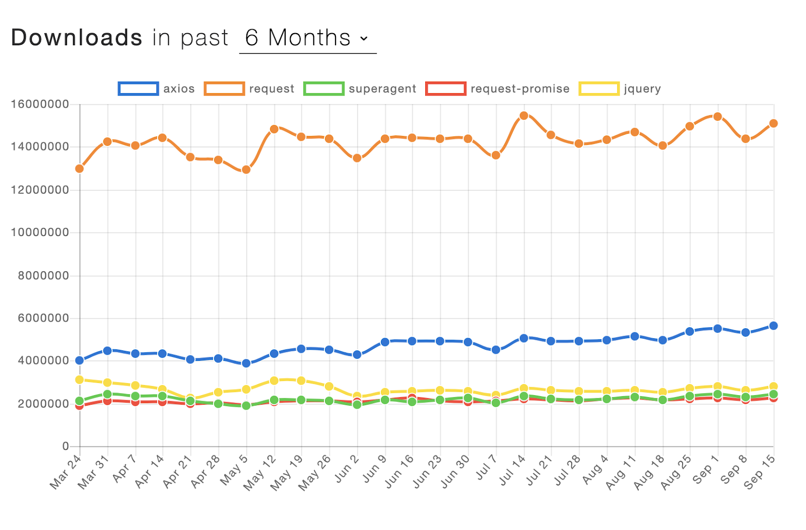 JavaScript. ¿Cuál es la mejor biblioteca de cliente HTTP?