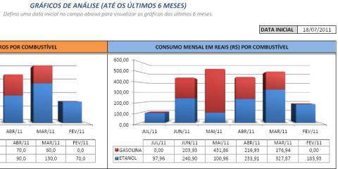 Figura 3 - Data inicial e detalhe da área de gráficos de análise