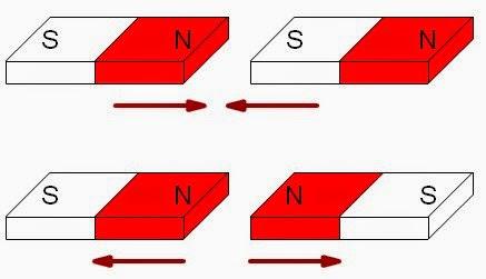 Resultado de imagen para fuerza magnetica