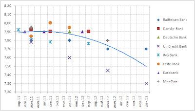 Курс евро к гривне прогноз
