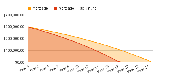 RRSP Tax Refund Mortgage