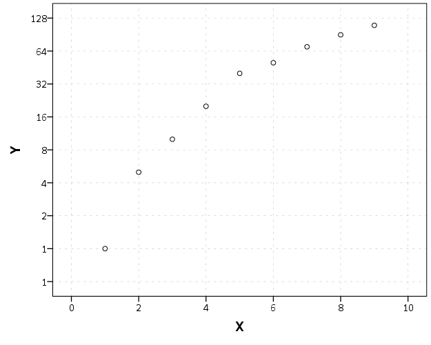 Can I use ANOVA (2-way factorial) when I've got likert scale type data as the DV?