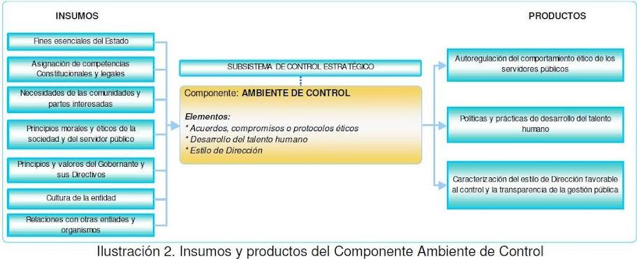 Directrices generales y subsistema de control estratégico
