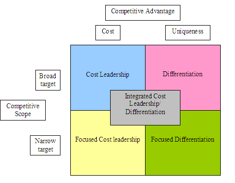 how to achieve cost leadership