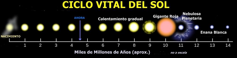 _ciclo_vital_del_Sol