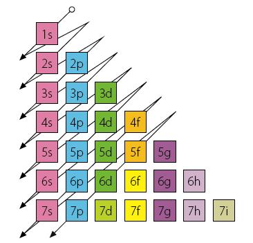 diagrama Moeller