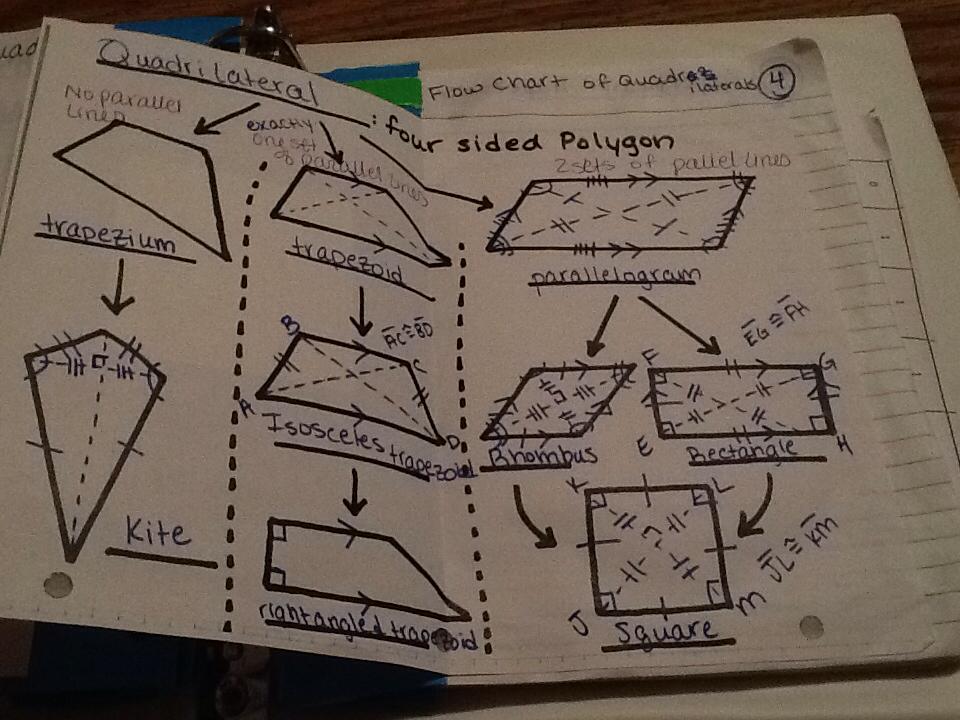 Journal wizard geometry quadrilaterals ccuart Gallery