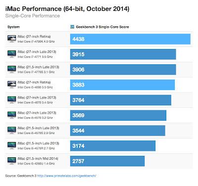 iMac 5K Retina Geekbench シングルコア