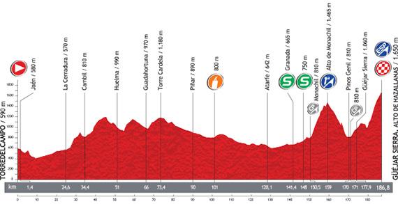 La Vuelta 2013. Etapa 10. Torredelcampo - Güéjar Sierra. Alto Hazallanas. @ Unipublic