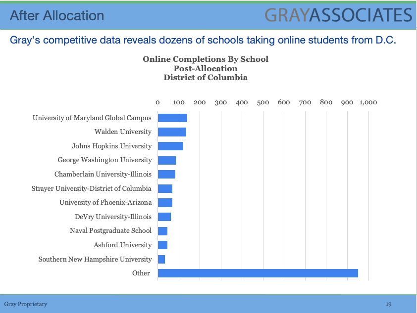 Gray Competitive data of online schools in the DC market