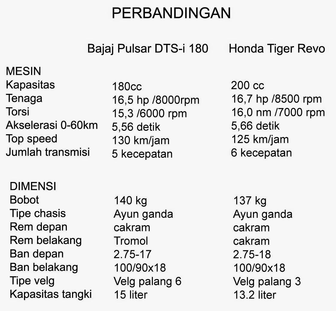 Modifikasi Mesin Honda Tiger Untuk Touring