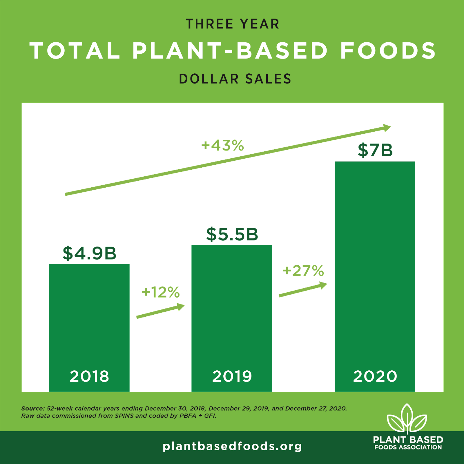 Three year plant-based foods dollar sale projections