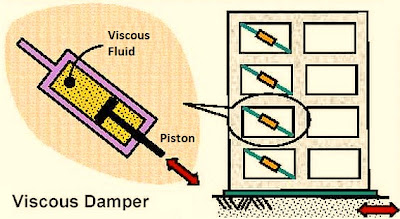 Viscous Damper