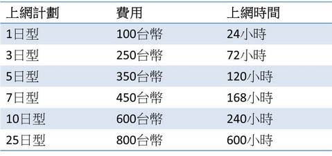 台灣大哥大預付卡,1日型至25日型費用