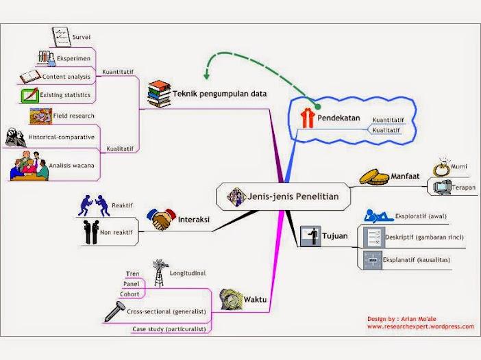 Metode penelitian dan pengembangan sistem sl101 metode penelitian dan pengembangan sistem ccuart Image collections
