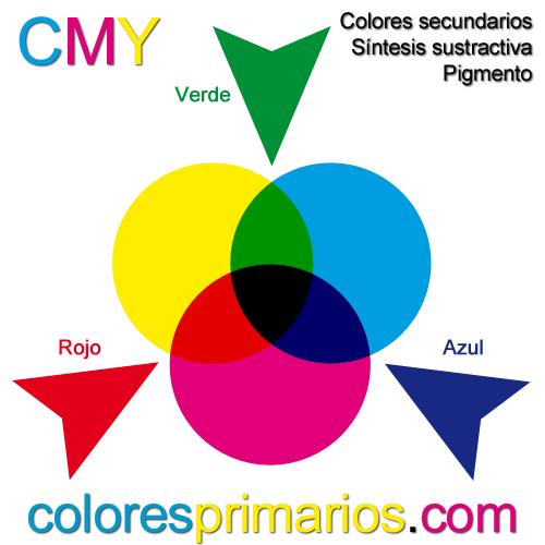 Colores secundarios pigmento de la síntesis sustractiva CMY