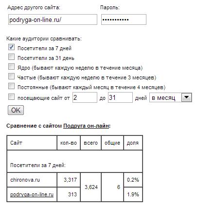 Сравнение аудиторий сайтов