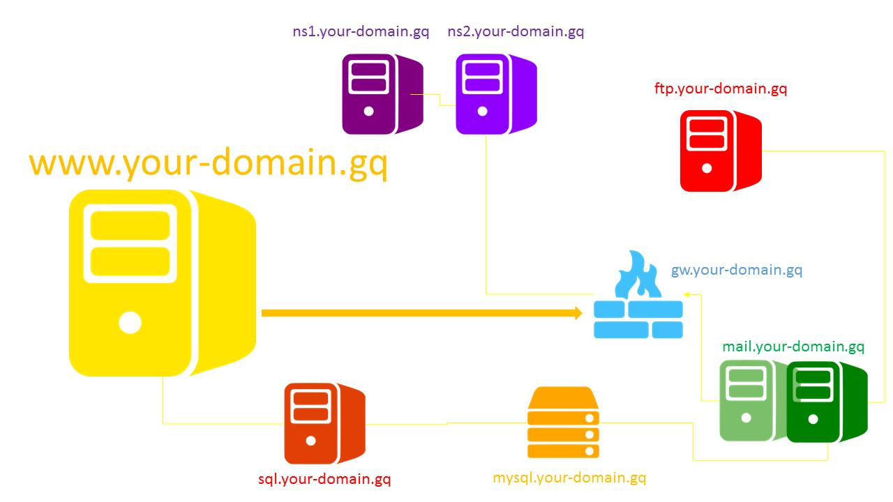 Hướng dẫn thay đổi Hostname trên Red Hat CentOS 5/6/7