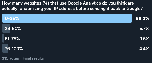 Twitter poll showing how often respondents think websites anonymize their IP addresses with Google Analytics