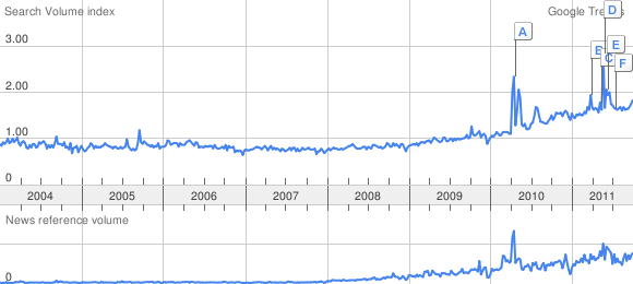 Graphique du volume de recherche du mot cloud dans google