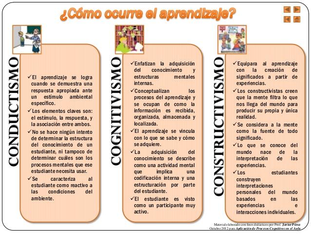 Resultado de imagen de Conductismo.  Cognitivismo. Constructivismo.