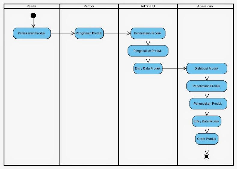 Si1214472395 widuri pada gambar 34 adalah activity diagram sistem informasi persediaan barang yang berjalan ccuart Choice Image