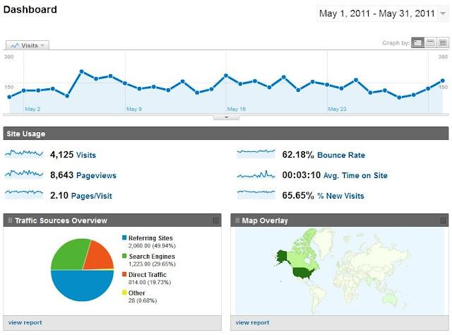 May 2011 Google Analytic