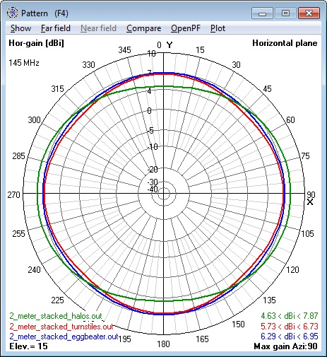 Composite of all 144 MHz 2 stacked Antennas                       azimuth patterns - horizontal polarization                       component only.