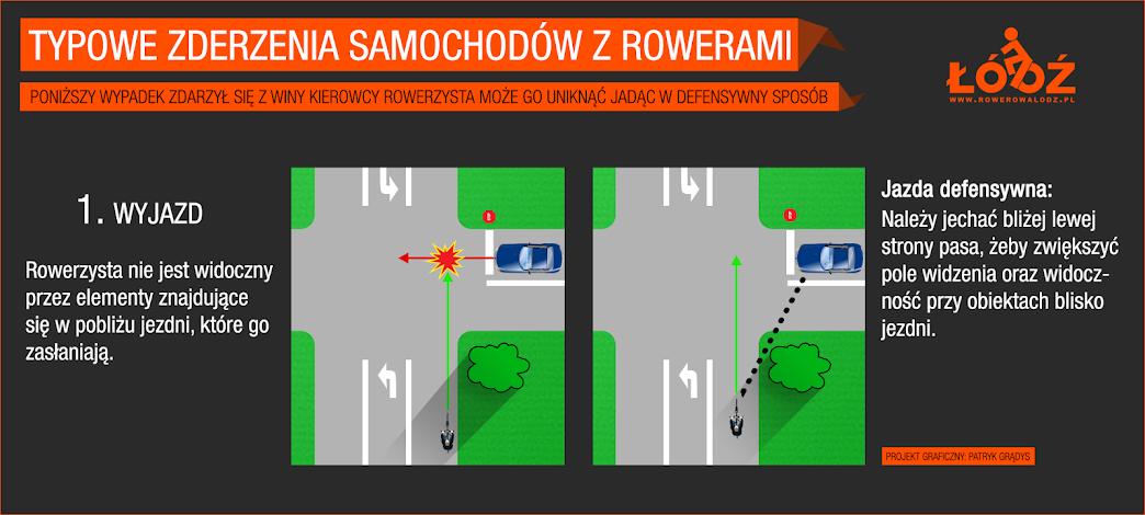 Rowerzysta nie jest widoczny przez elementy znajdujące się w pobliżu jezdni  Jazda defensywna: Należy jechać bliżej lewej strony pasa ruchu aby zwiększyć pole widzenia oraz widoczność ponad lub obok obiektów blisko jezdni
