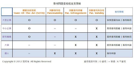專利問題重視程度