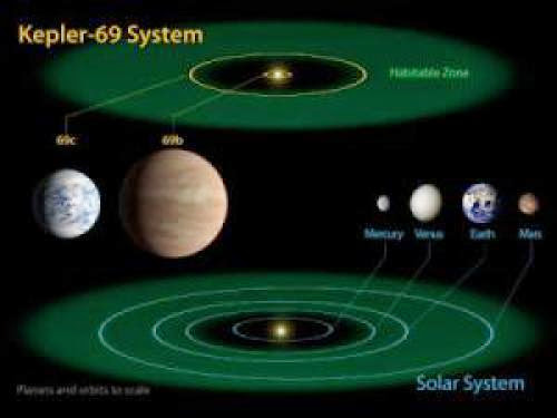 Astrophysicists Find Most Earth Like Exoplanet