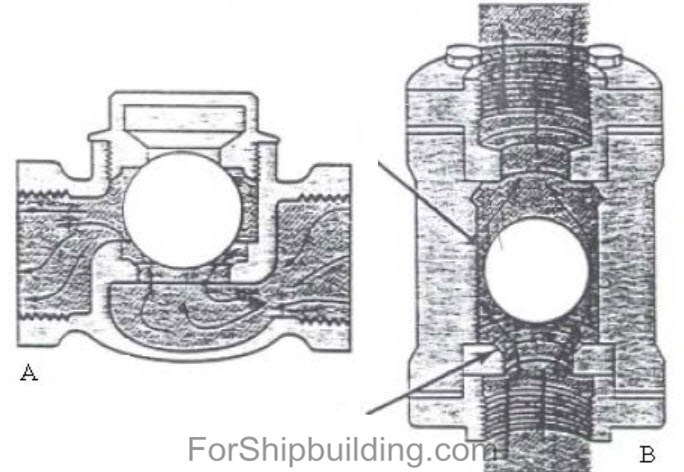 check%252520valves 5 Types of valves ship machine equipment