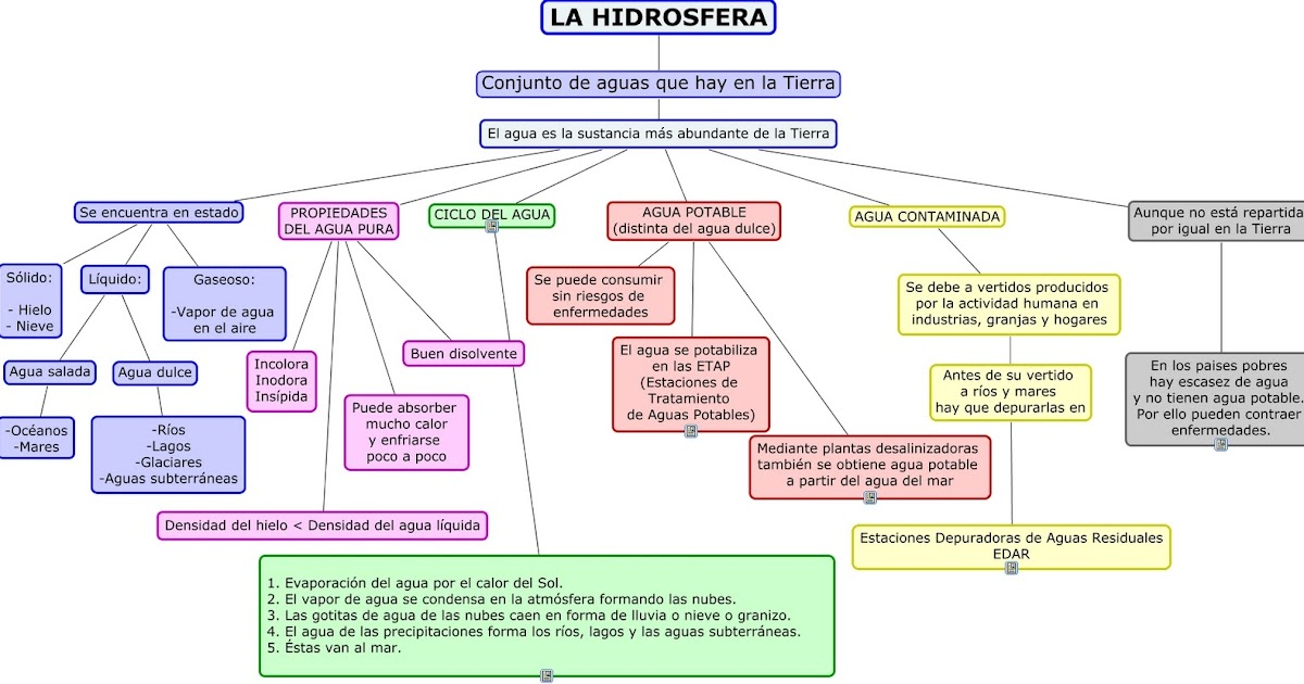 Resultado de imagen de la hidrosfera esquema